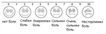 Визуально-аналоговая шкала боли